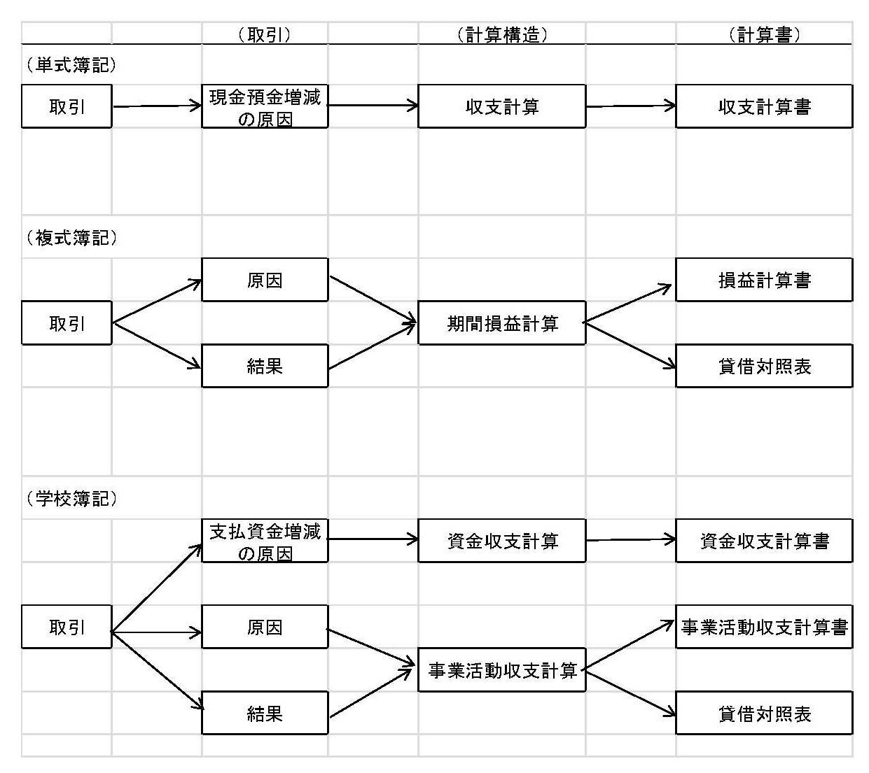 学校会計簿記(簿記の計算構造)