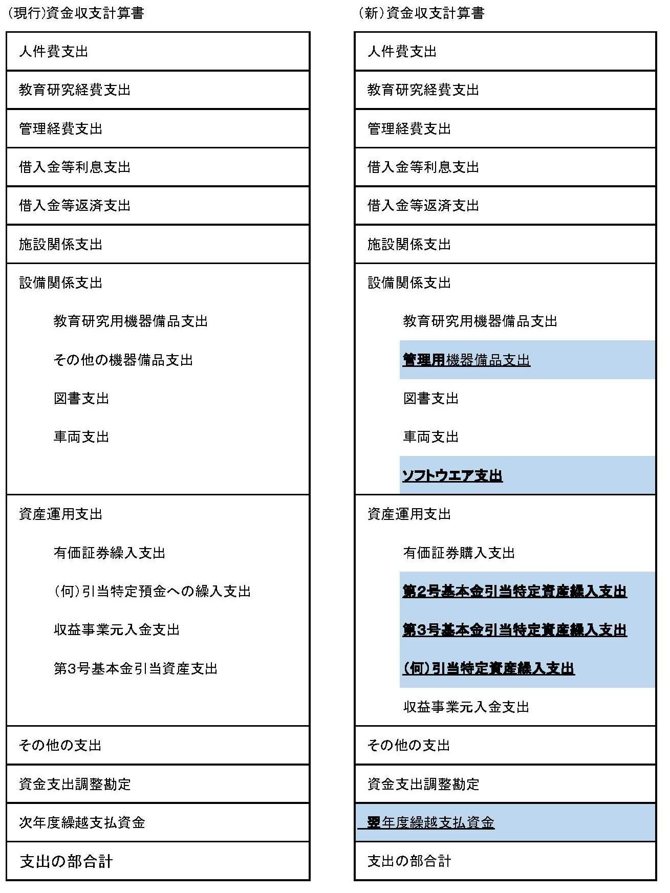 資金収支計算書の新旧対比②27-1