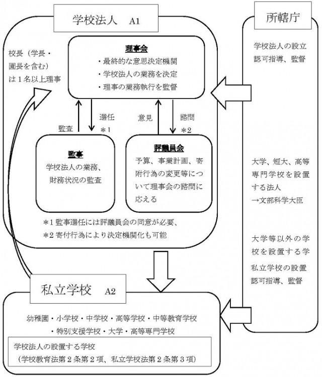 学校法人と私立学校と所轄庁の関係図