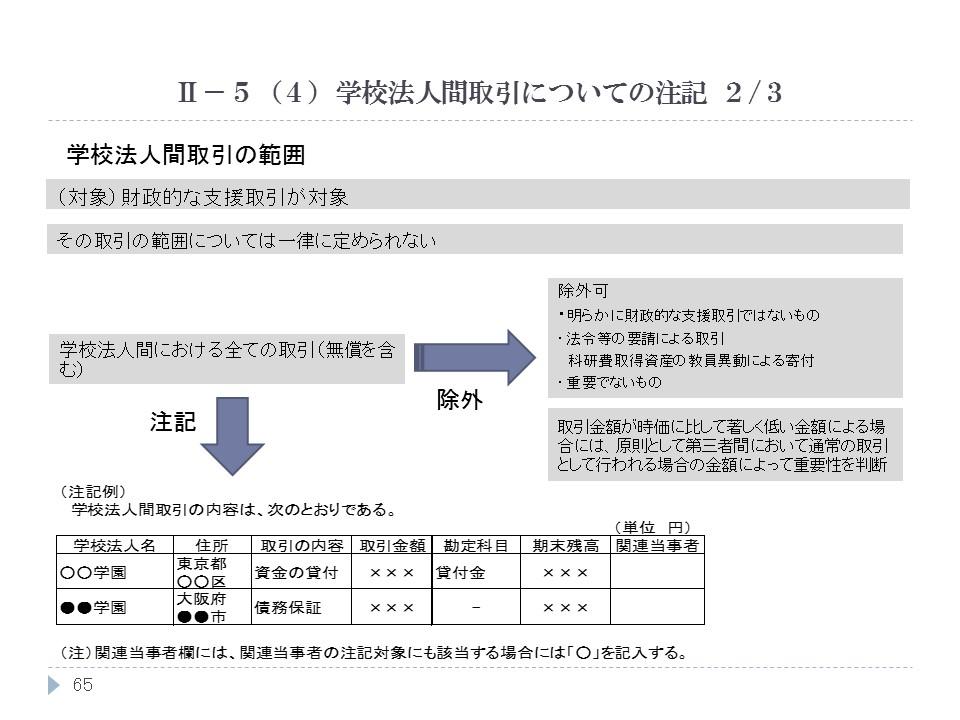 学校法人間取引についての注記 2/3