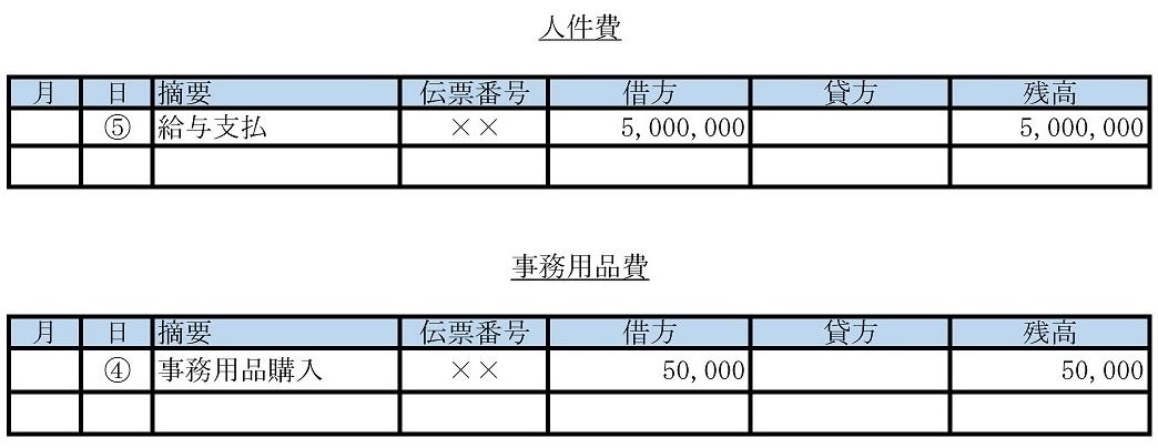 総勘定元帳への転記2