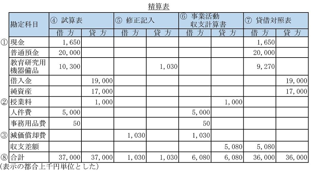 試算表、精算表の作成