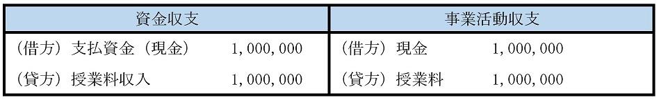資金収支・授業料収入・授業料