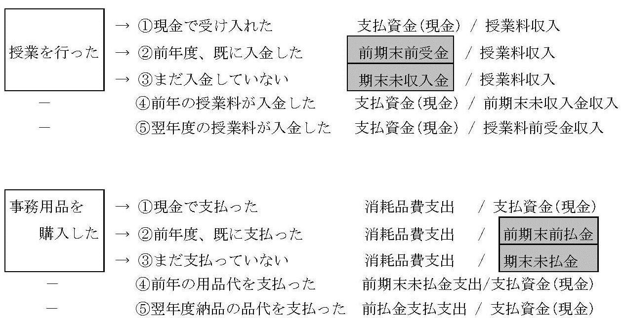 資金収入調整勘定と資金支出調整勘定③25-2