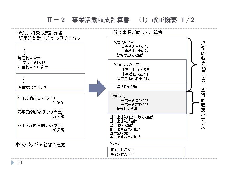 事業活動収支計算書 (1)改正概要 1/2