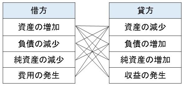 学校会計の仕訳の組み合わせ表