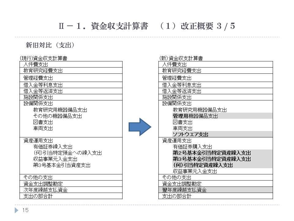 資金収支計算書 (1)改正概要 3/5