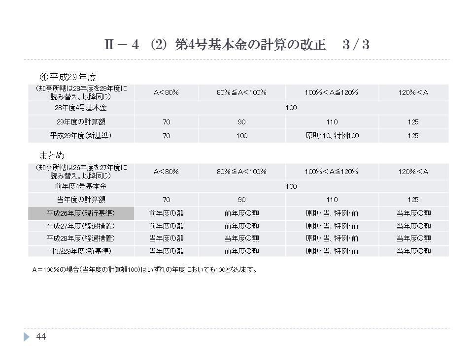第4号基本金の計算の改正 3/3
