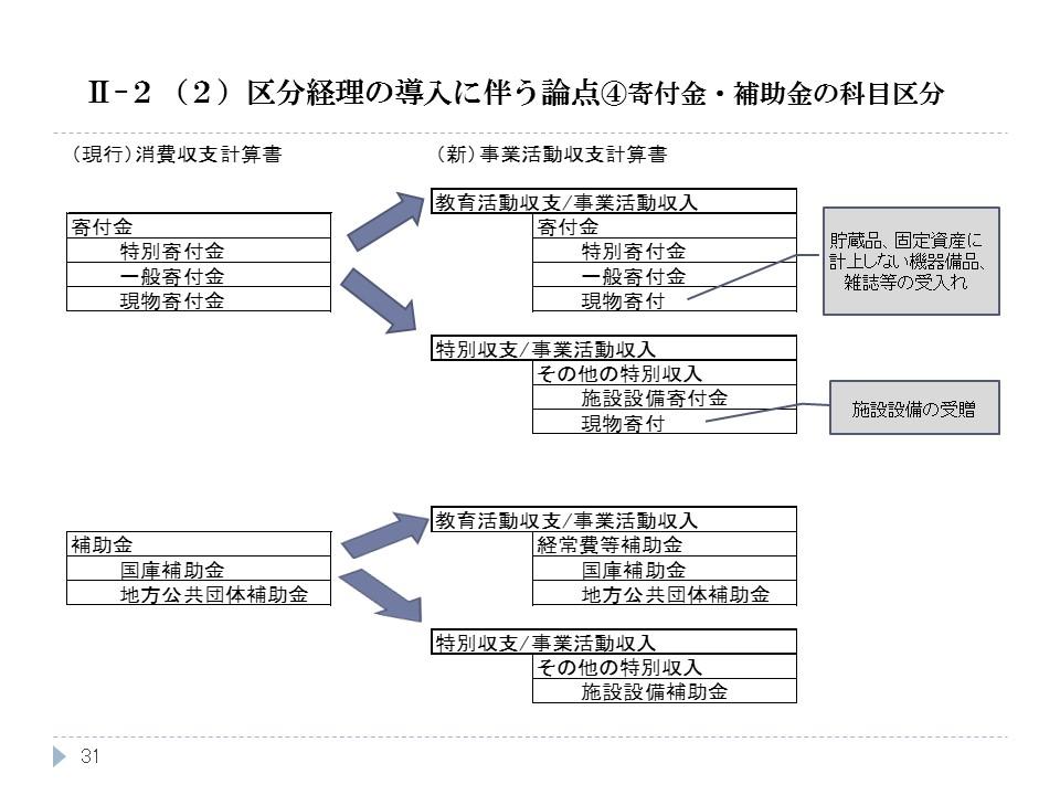 区分経理の導入に伴う論点④寄付金・補助金の科目区分