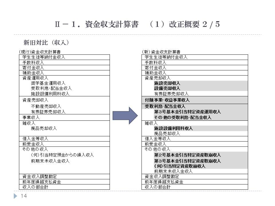 資金収支計算書 (1)改正概要 2/5
