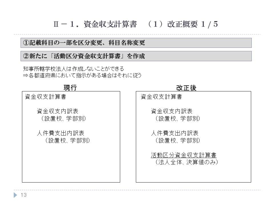資金収支計算書 (1)改正概要 1/5