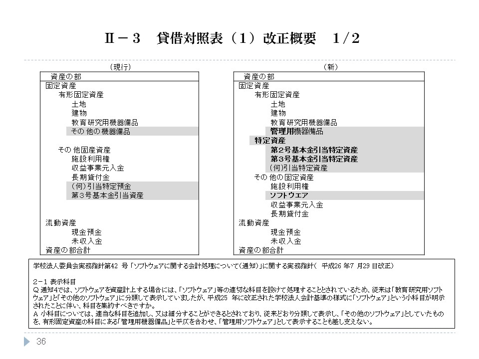 貸借対照表(1)改正概要 1/2