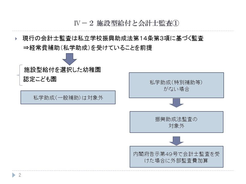 施設型給付と会計士監査①