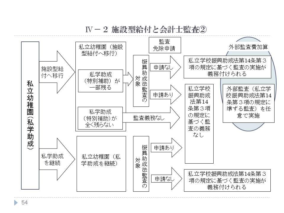 施設型給付と会計士監査